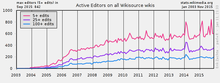 Example Wikistats chart for onwiki survey on Wikistats usage 02.png