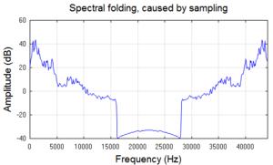 "Aliasing - The Fourier transform of music sampled at 44100 samples/sec exhibits symmetry (called ""folding"") around the Nyquist frequency (22050 Hz)."