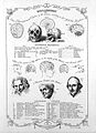 Explanation of the new physiognomical system of the brain. Wellcome L0018525.jpg