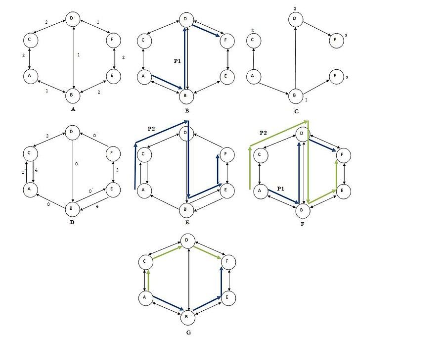 Suurballe's algorithm - Wikipedia