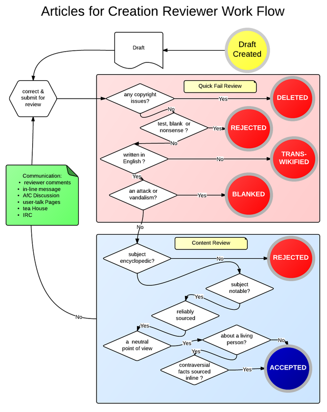 Flow chart for flow in AfC on english wikipedia (2).png