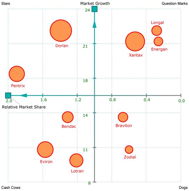 Primer BCG matrice sa test podacima. Dijagram vizualizuje relativni udeo na tržištu portfolija proizvoda, nasuprot rastu njihovog celokupnog tržišta. Veličina kruga svakog proizvoda odgovara relativnom obimu prodaje.