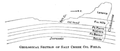 Geological section of Salt Creek Oil Field.png