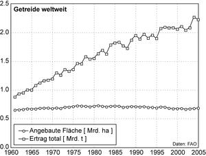 Abb.9: Weltweite Getreideproduktion und Anbaufläche 1961-2005