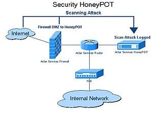 Honeypot (computing) - Honeypot diagram to help understand the topic