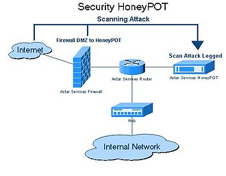 Honeypot (computing) - Honeypot diagram to help understand the topic