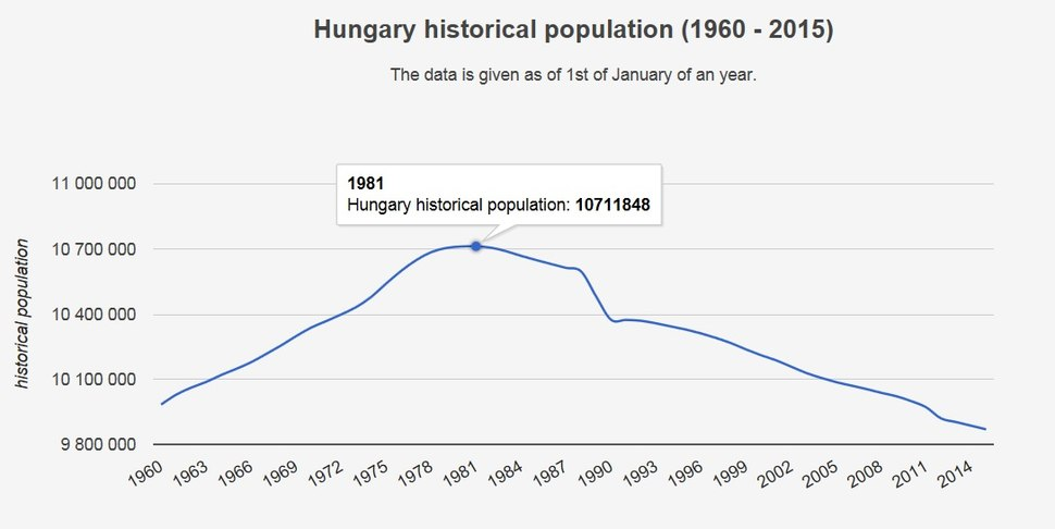 Hungary historical population (1960 - 2015)