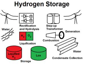 Hydrogen storage - Utility scale underground liquid hydrogen storage