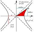 Hyperbolic trig functions JCB.jpg