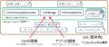 IEEE1888SDK Structure.png