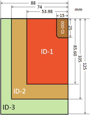 ISO/IEC 7810 - Illustration of ISO/IEC 7810 sizes