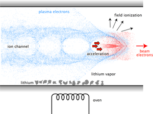 Plasma acceleration - Wake created by an electron beam in a plasma