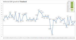 Economy of Thailand - Historical growth of Thailand's economy from 1961-2015