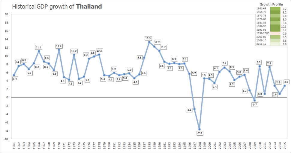 Istorical GDP growth of Thailand