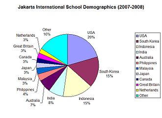 Jakarta Intercultural School - Nationality of JIS students by percentage (2007–2008)