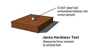 Janka hardness test - Image: Janka hardness test
