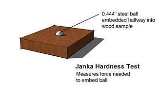 Janka hardness test - Image: Janka hardness test