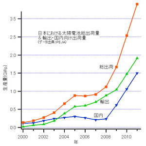 Solar power in Japan - Decline of PV modules prices in Japan from 1992 to 2011 (in yen/Watt)