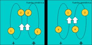Fountain (juggling) - Symmetric and asymmetric fountains