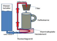 schematische darstellung der funktionsweise einer elektrischen filterkaffeemaschine. Black Bedroom Furniture Sets. Home Design Ideas