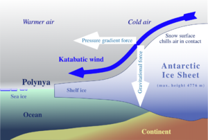 Katabatic wind - Sketch of the generation of katabatic winds in Antarctica