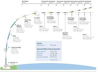 Orbiting Carbon Observatory - Flight plan of OCO-2