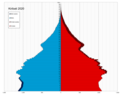 Kiribati single age population pyramid 2020.png