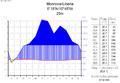 Klimadiagramm-deutsch-Monrovia-Liberia.png