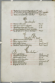 List of Thomas Markaunt's books with prices, Corpus Christi College, MS 232, folio 9r.png