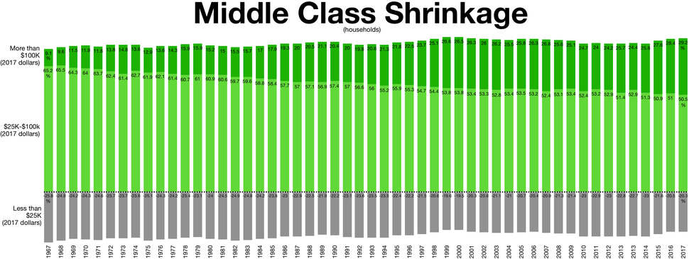 The middle class shrinkage