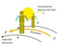 Movimiento diurno-Sol.png