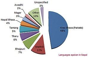 English: Different language spoken being spoke...