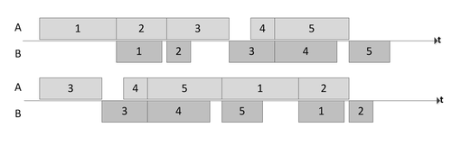 flow shop scheduling thesis This paper addresses the hybrid flow shop (hfs) scheduling problems to minimize the makespan value in recent years, much attention is given to heuristic and search techniques genetic algorithms (gas) are also known as efficient heuristic and search techniques this paper proposes an efficient.