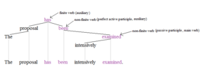 Nonfinite verb - Image: Non finite tree 1+'