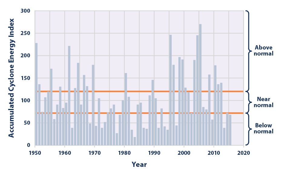 North Atlantic Tropical Cyclone Activity According to the Accumulated Cyclone Energy Index 1950–2015