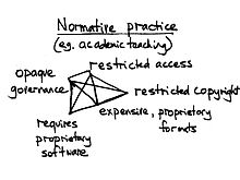 Open Academia - A Philosophy Of Open Practice05.jpg