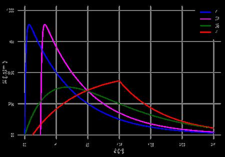 Plasmaspiegelkurven nach verschiedenen Formulierungen
