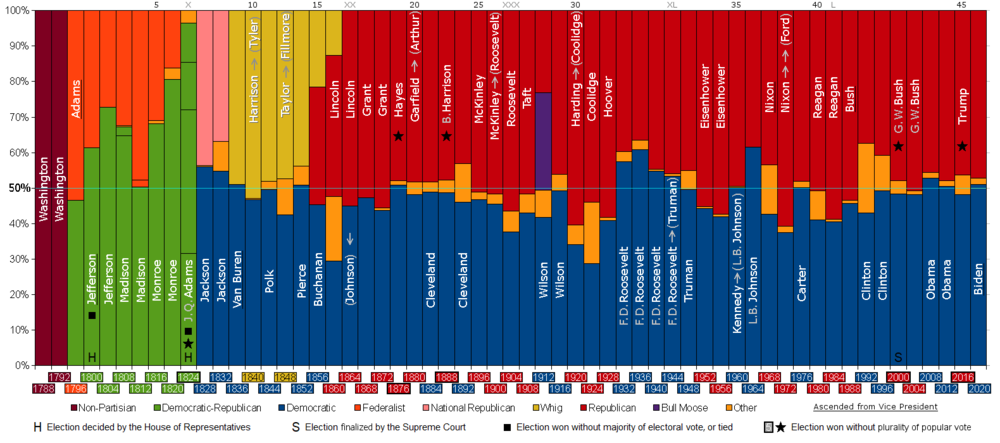 list of united states presidential elections by popular vote margin