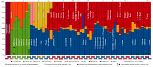 Political parties in the United States - Popular votes to political parties during presidential elections.