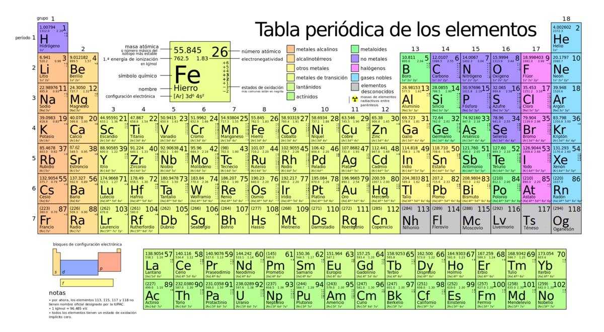 Elemento qumico wikipedia la enciclopedia libre urtaz Images