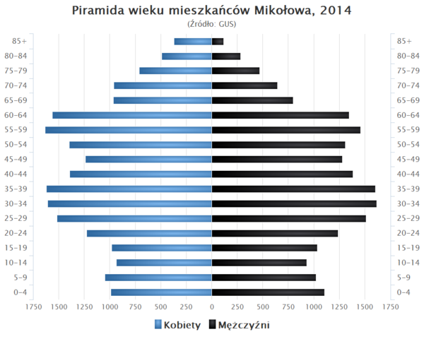 Piramida wieku Mikolow.png
