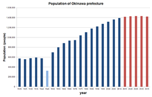 Population of Okinawa prefecture, Japan.png