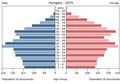 Population pyramid of Hungary 2015.png