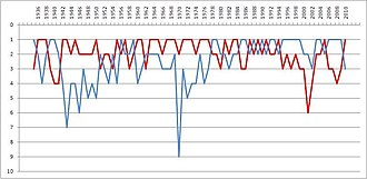 O Clássico - Chart showing the finishing league positions of Benfica (red) and Porto (blue) between the 1934–35 and 2009–10 seasons
