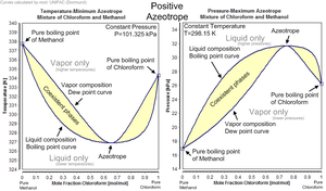 azeotrope wikipedia : chloroform methanol phase diagram - findchart.co