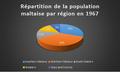 Répartition de la population maltaise par région en 1967.png