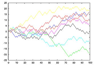 Run chart - Run chart of eight random walks in one dimension starting at 0. The plot shows the current position on the line (vertical axis) versus the time steps (horizontal axis).