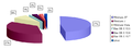 Ranking sistemas operativos escritorio por versiones ene 2012.png