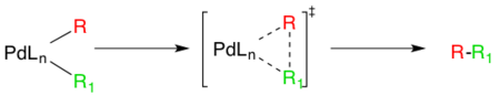 Mechanism of reductive elimination