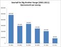 Seertall for Big Brother Norge (2001-2011) gjennomsnitt.png